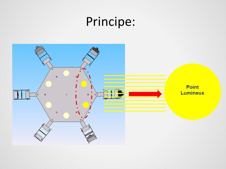 Principe: Point Lumineux