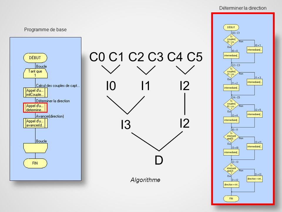 D I3 I0 I1 I2 Programme de base Déterminer la direction C0 C1 C2 C3 C4 C5 I2 Algorithme