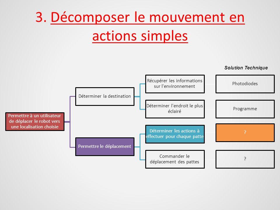3. Décomposer le mouvement en actions simples Permettre à un utilisateur de déplacer le robot vers une localisation choisie Déterminer la destination
