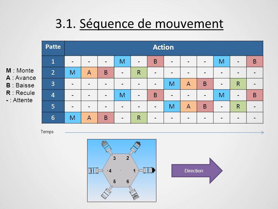3.1. Séquence de mouvement Patte Action 1---M-B---M-B 2MAB-R------- 3------MAB-R- 4---M-B---M-B 5------MAB-R- 6MAB-R------- Temps M : Monte A : Avance