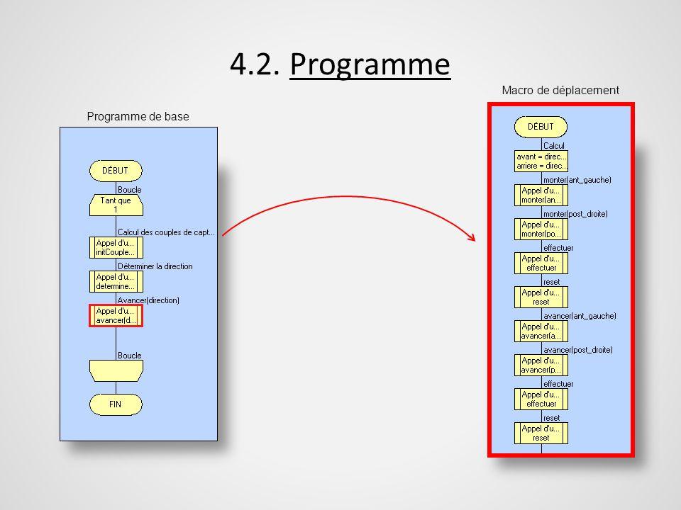 4.2. Programme Programme de base Macro de déplacement