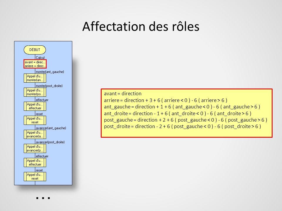 Affectation des rôles avant = direction arriere = direction + 3 + 6 ( arriere 6 ) ant_gauche = direction + 1 + 6 ( ant_gauche 6 ) ant_droite = directi