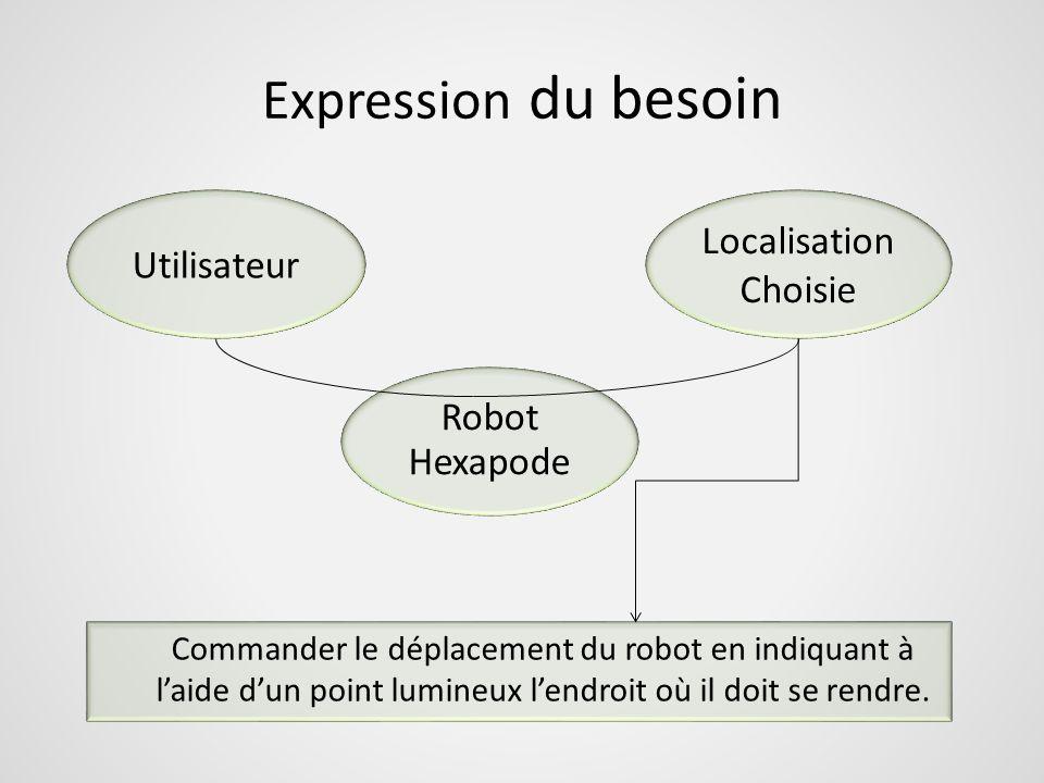 Expression du besoin Localisation Choisie Commander le déplacement du robot en indiquant à laide dun point lumineux lendroit où il doit se rendre.