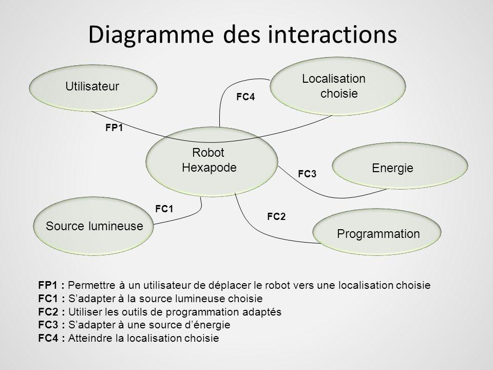 Diagramme des interactions Utilisateur Localisation choisie Robot Hexapode Energie Programmation Source lumineuse FP1 FC4 FC3 FC2 FC1 FP1 : Permettre