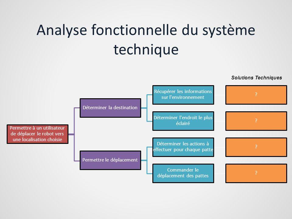 Analyse fonctionnelle du système technique Permettre à un utilisateur de déplacer le robot vers une localisation choisie Déterminer la destination Réc