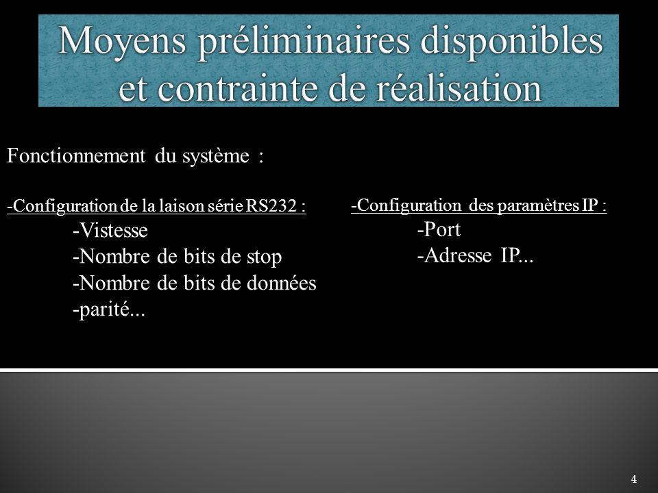 4 Fonctionnement du système : -Configuration de la laison série RS232 : -Vistesse -Nombre de bits de stop -Nombre de bits de données -parité... -Confi