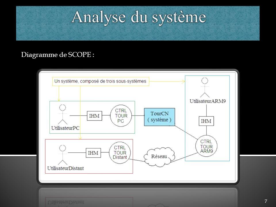 8 Diagramme des cas dutilisations pilotables via le PC de Commande ou bien de lARM9 :