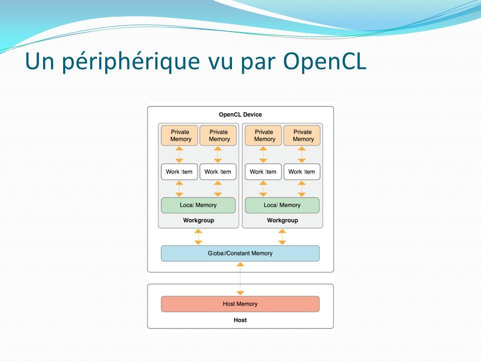 Un périphérique vu par OpenCL