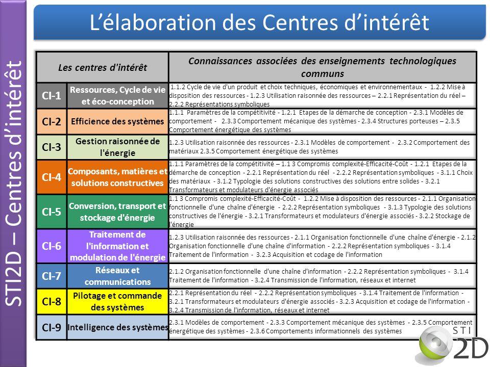 Représentation par la cible MEI/FSC STI2D – Centres dintérêt Cible : M M : Matière E E : Energie I I : Information F F : Découverte et analyse fonctionnelle S S : Compréhension et analyse structurelle C C : Approfondissement et analyse comportementale M M-E E E-I I I-M M M-E E E-I I I-M M M-E E E-I I I-M