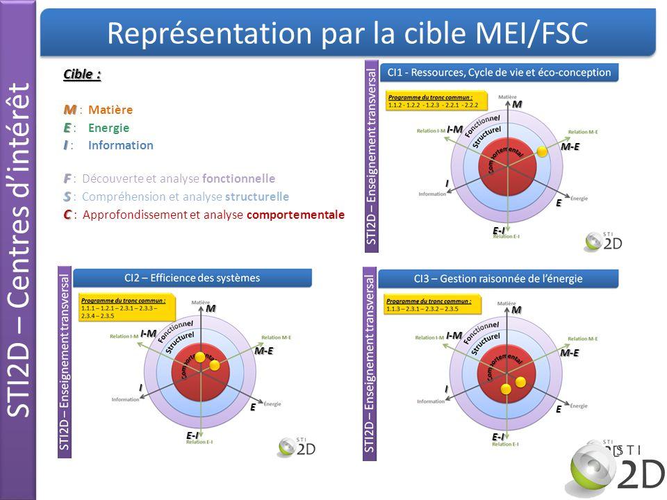 Représentation par la cible MEI/FSC STI2D – Centres dintérêt M M-E E E-I I I-M M M-E E E-I I I-M M M-E E E-I I I-M M M-E E E-I I I-M