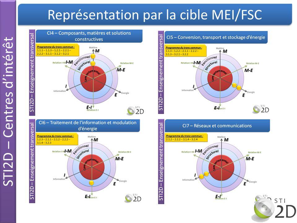 Représentation par la cible MEI/FSC STI2D – Centres dintérêt M M-E E E-I I I-M M M-E E E-I I I-M