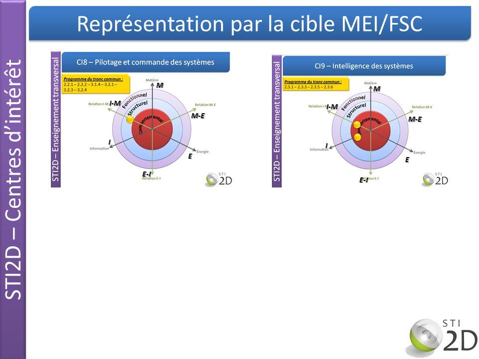 CI1 CI2 CI3 CI4 CI5 CI6 CI7 CI8 CI9 CI9 CI7 CI3 CI4 CI2 CI5 Représentation par la cible MEI/FSC STI2D – Centres dintérêt