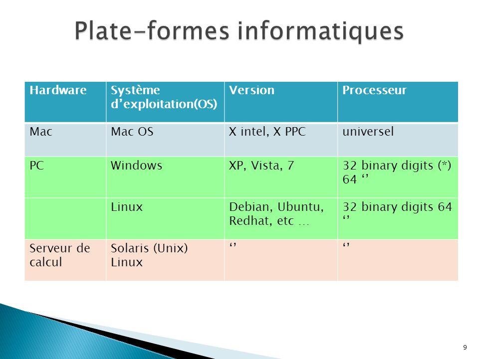 9 HardwareSystème dexploitation(OS) VersionProcesseur MacMac OSX intel, X PPCuniversel PCWindowsXP, Vista, 732 binary digits (*) 64 LinuxDebian, Ubunt