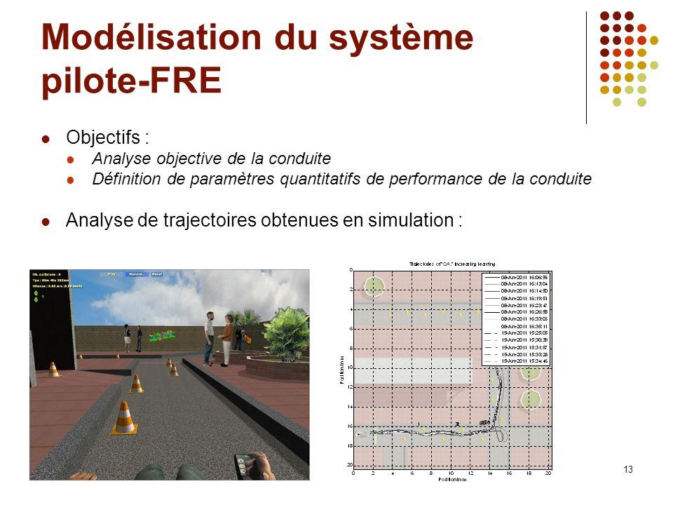 13 Modélisation du système pilote-FRE Objectifs : Analyse objective de la conduite Définition de paramètres quantitatifs de performance de la conduite