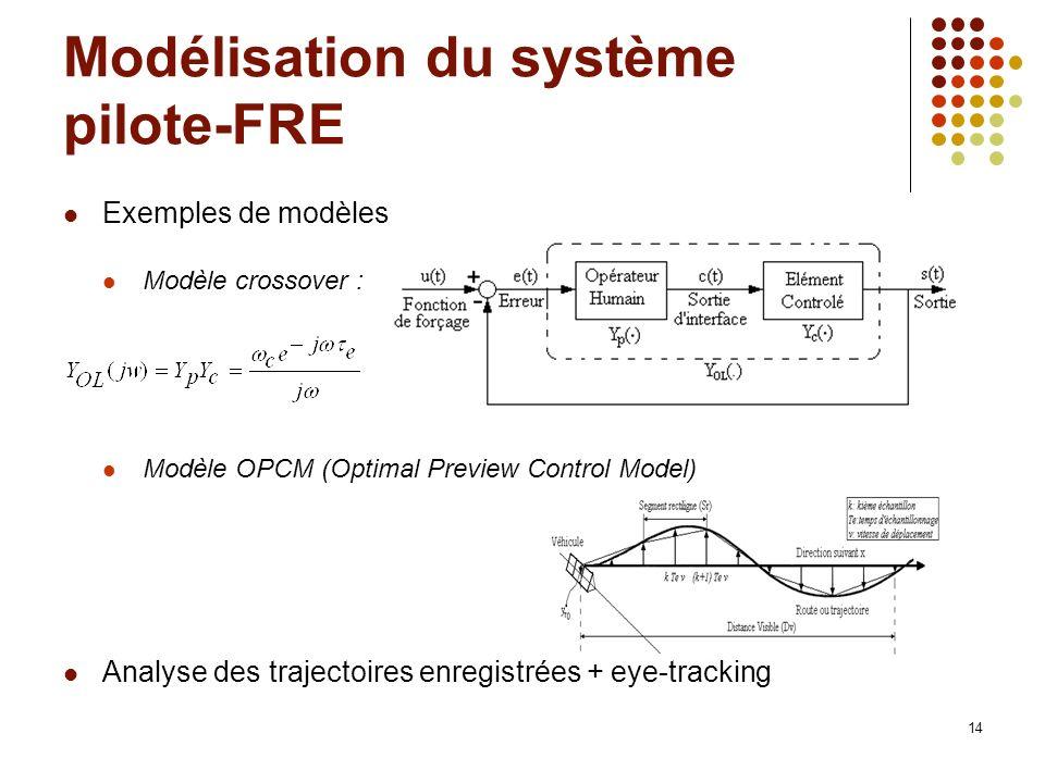 14 Modélisation du système pilote-FRE Exemples de modèles Modèle crossover : Modèle OPCM (Optimal Preview Control Model) Analyse des trajectoires enre