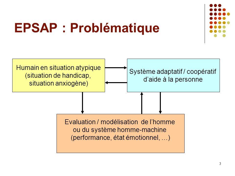3 EPSAP : Problématique Humain en situation atypique (situation de handicap, situation anxiogène) Système adaptatif / coopératif daide à la personne E