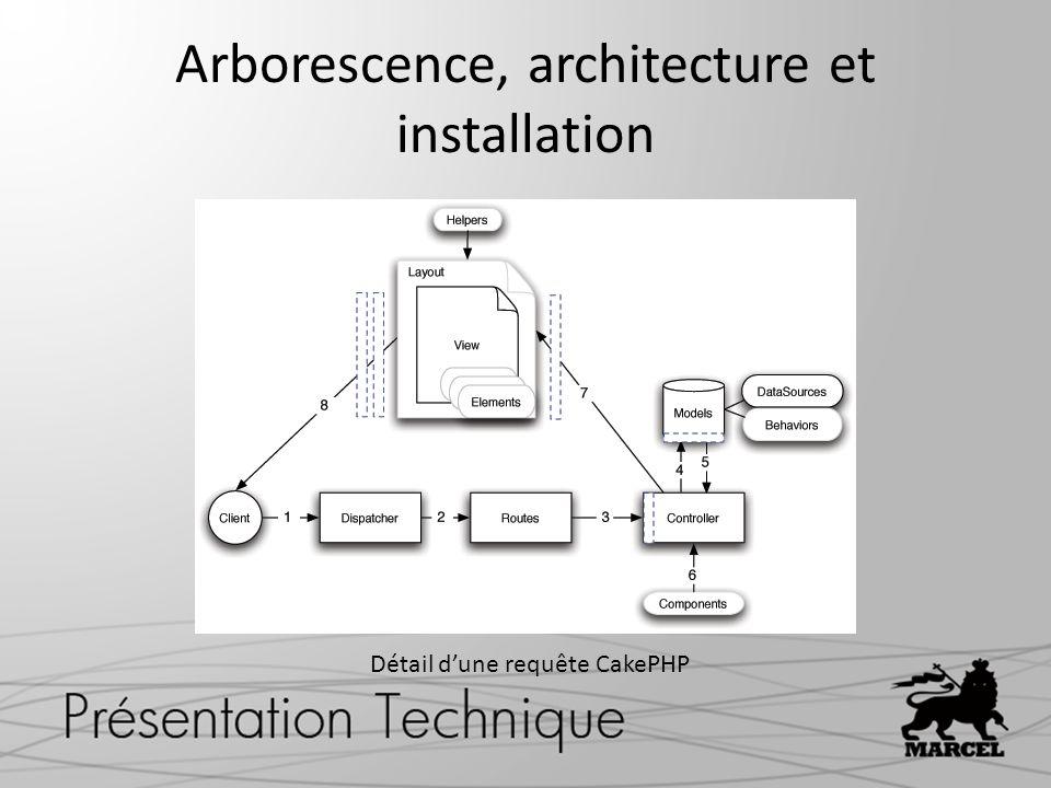 Arborescence, architecture et installation Détail dune requête CakePHP