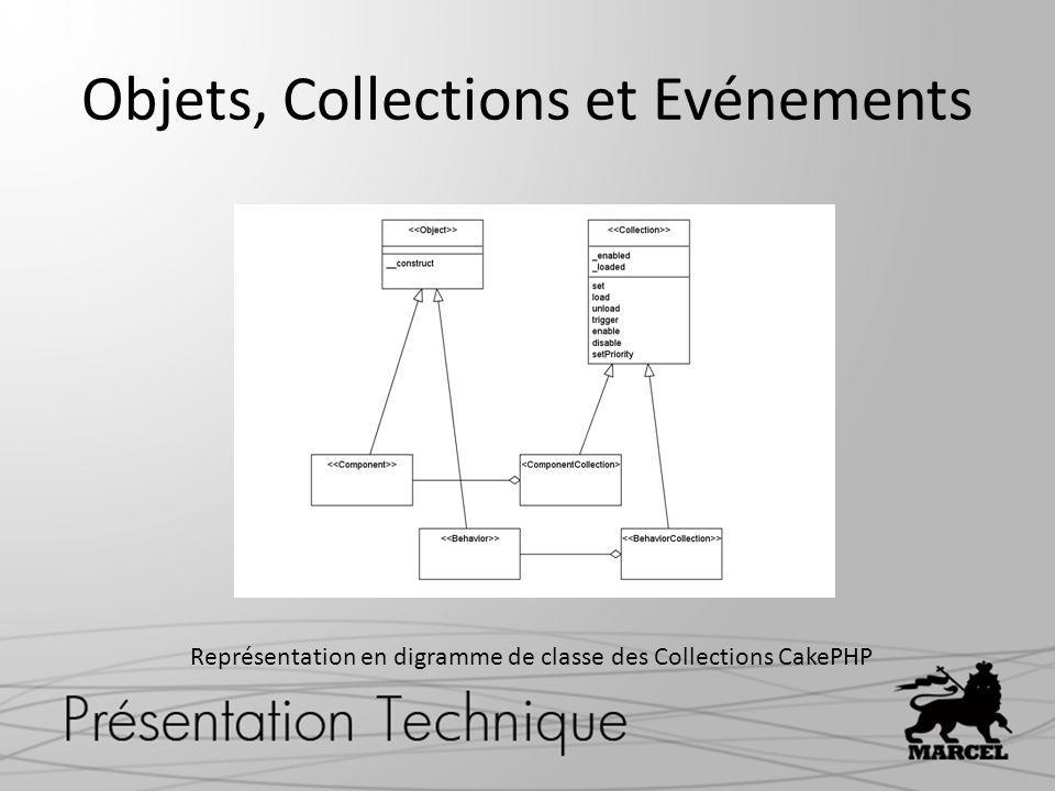 Objets, Collections et Evénements Représentation en digramme de classe des Collections CakePHP