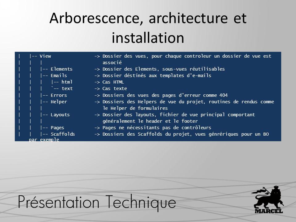 Arborescence, architecture et installation | |-- View -> Dossier des vues, pour chaque controleur un dossier de vue est | | | associé | | |-- Elements
