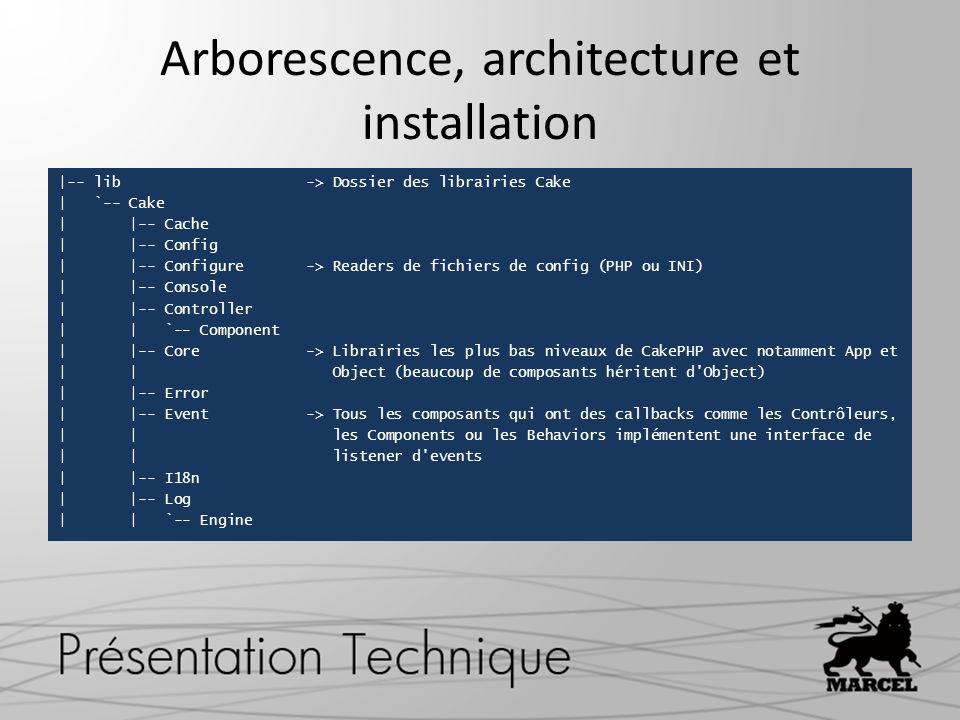 Arborescence, architecture et installation |-- lib -> Dossier des librairies Cake | `-- Cake | |-- Cache | |-- Config | |-- Configure -> Readers de fi