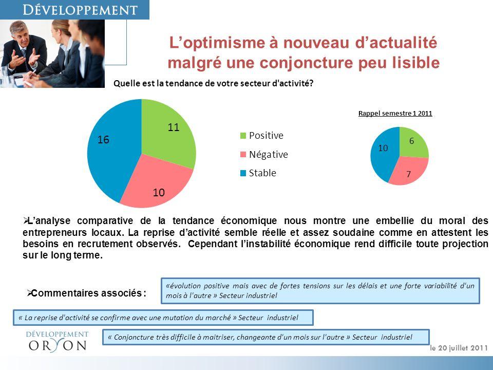 Les carnets de commandes des entreprises du bassin Yon & Vie semblent retrouver de la profondeur comme en attestent la moitié des répondants.