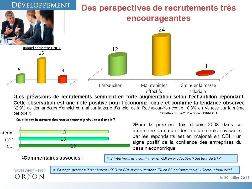 Des perspectives de recrutements très encourageantes Les prévisions de recrutements semblent en forte augmentation selon léchantillon répondant.