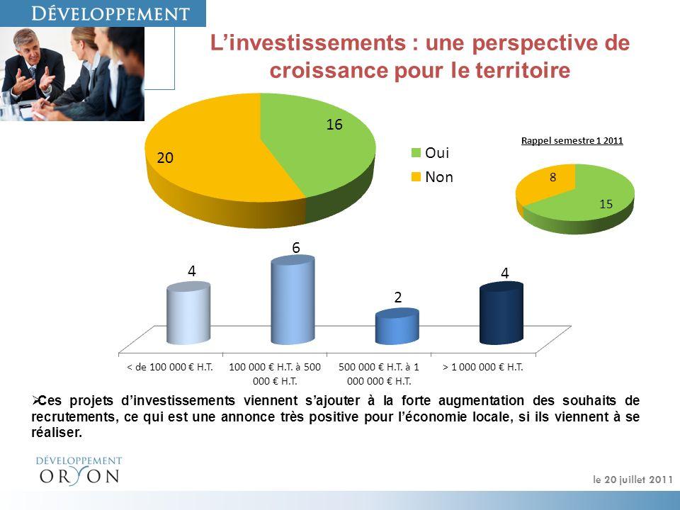 Linvestissements : une perspective de croissance pour le territoire Ces projets dinvestissements viennent sajouter à la forte augmentation des souhaits de recrutements, ce qui est une annonce très positive pour léconomie locale, si ils viennent à se réaliser.