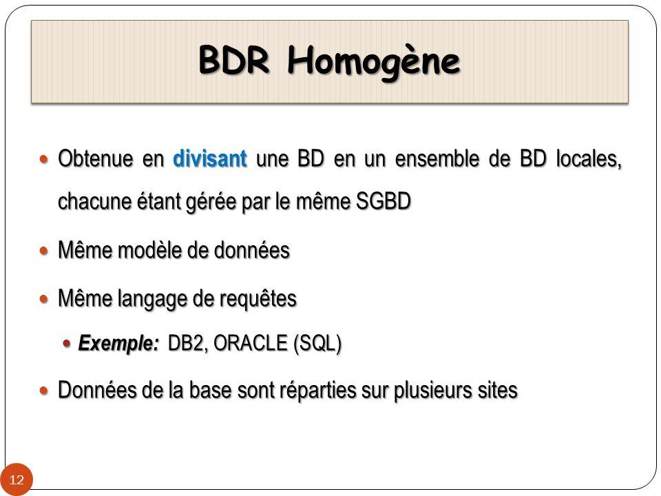 BDR Homogène 12 Obtenue en divisant une BD en un ensemble de BD locales, chacune étant gérée par le même SGBD Obtenue en divisant une BD en un ensembl