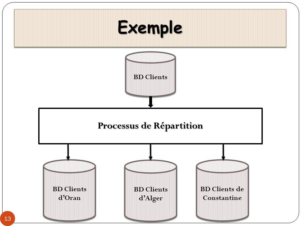 BDR Hétérogènes 14 Deux niveaux dhétérogénéité: Deux niveaux dhétérogénéité: Les BD ont le même modèle (relationnel) mais sont gérées par des SGBD différents (Oracle, SQL server, ….) Les BD ont le même modèle (relationnel) mais sont gérées par des SGBD différents (Oracle, SQL server, ….) Les BD ont des modèles différents (relationnel, objet) et gérées par des SGBD différents (Oracle, O2) Les BD ont des modèles différents (relationnel, objet) et gérées par des SGBD différents (Oracle, O2) BDR hétérogène BDR hétérogène BD répartie obtenue en intégrant dans une BD unique un ensemble de BD locales gérées par des SGBD différents.