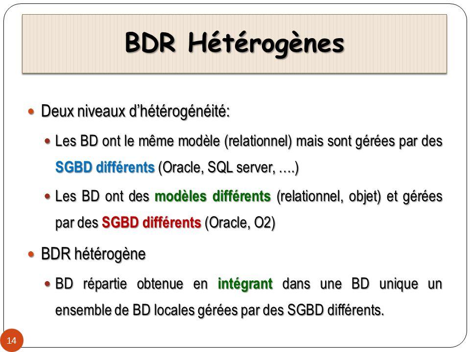 BDR Hétérogènes 14 Deux niveaux dhétérogénéité: Deux niveaux dhétérogénéité: Les BD ont le même modèle (relationnel) mais sont gérées par des SGBD dif