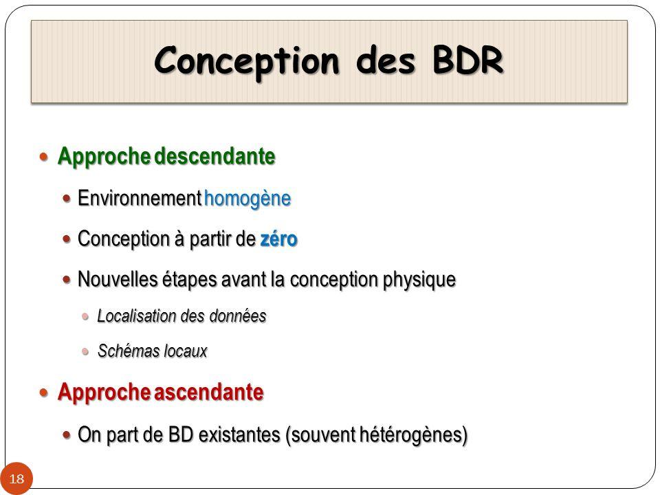 Approche descendante 19 BD BD1BD1BD2BD2BD3BD3 ECLATEMENTECLATEMENT Conception dune BD répartie Conception dune BD répartie Maîtrise de la complexité de la répartition (fragmentation, duplication, placement) Maîtrise de la complexité de la répartition (fragmentation, duplication, placement) Définition des schémas locaux à partir du schéma global Définition des schémas locaux à partir du schéma global