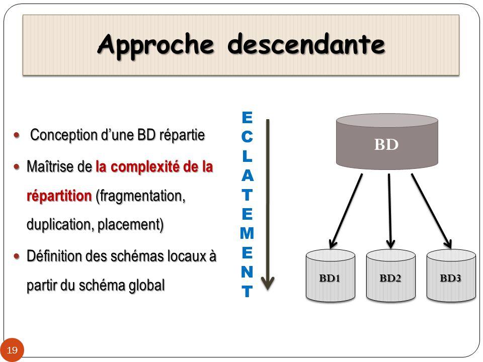 Approche descendante 19 BD BD1BD1BD2BD2BD3BD3 ECLATEMENTECLATEMENT Conception dune BD répartie Conception dune BD répartie Maîtrise de la complexité d