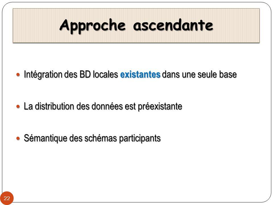 Approche ascendante 22 Intégration des BD locales existantes dans une seule base Intégration des BD locales existantes dans une seule base La distribu