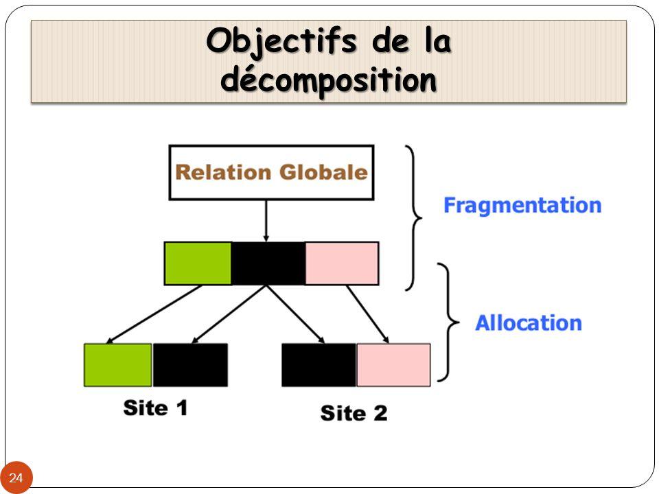 Objectifs de la décomposition 24