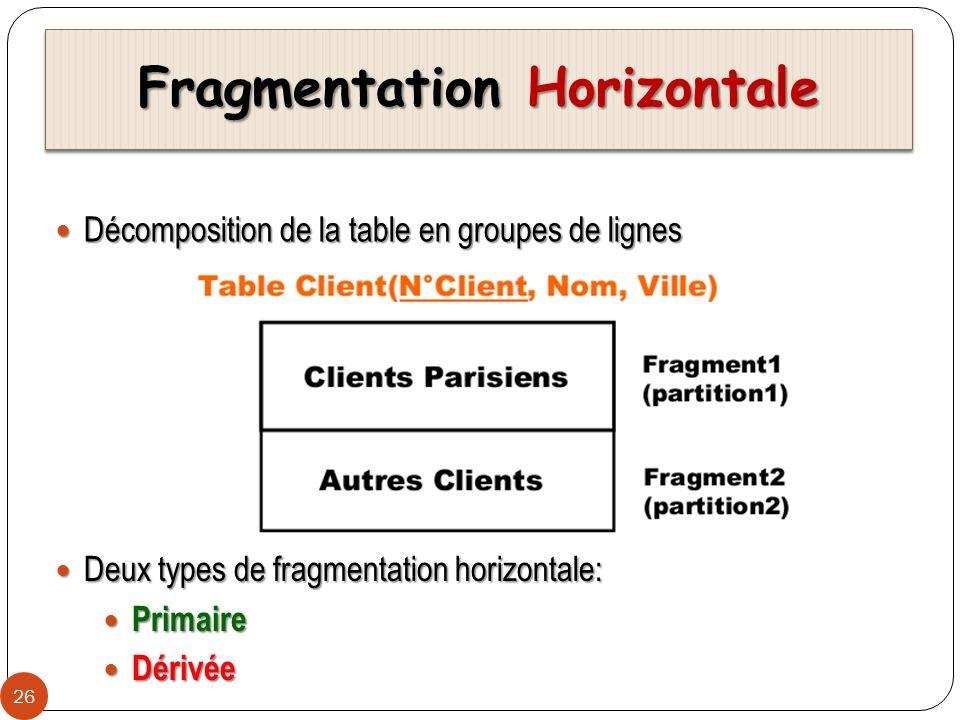 Fragmentation Horizontale Primaire 27 Obtention des fragments horizontaux: Obtention des fragments horizontaux: Fragmentation horizontale est définie par lopération de sélection Fragmentation horizontale est définie par lopération de sélection Exemple Exemple Client(N°Client, Nom, Ville) peut être fragmentée : Client(N°Client, Nom, Ville) peut être fragmentée : Client1= SELECT * FROM Client WHERE Ville = Paris Client1= SELECT * FROM Client WHERE Ville = Paris Client2= SELECT * FROM Client WHERE Ville <> Paris Client2= SELECT * FROM Client WHERE Ville <> Paris Reconstruction de la relation initiale: Reconstruction de la relation initiale: Client = Client1 Client2 Client = Client1 Client2