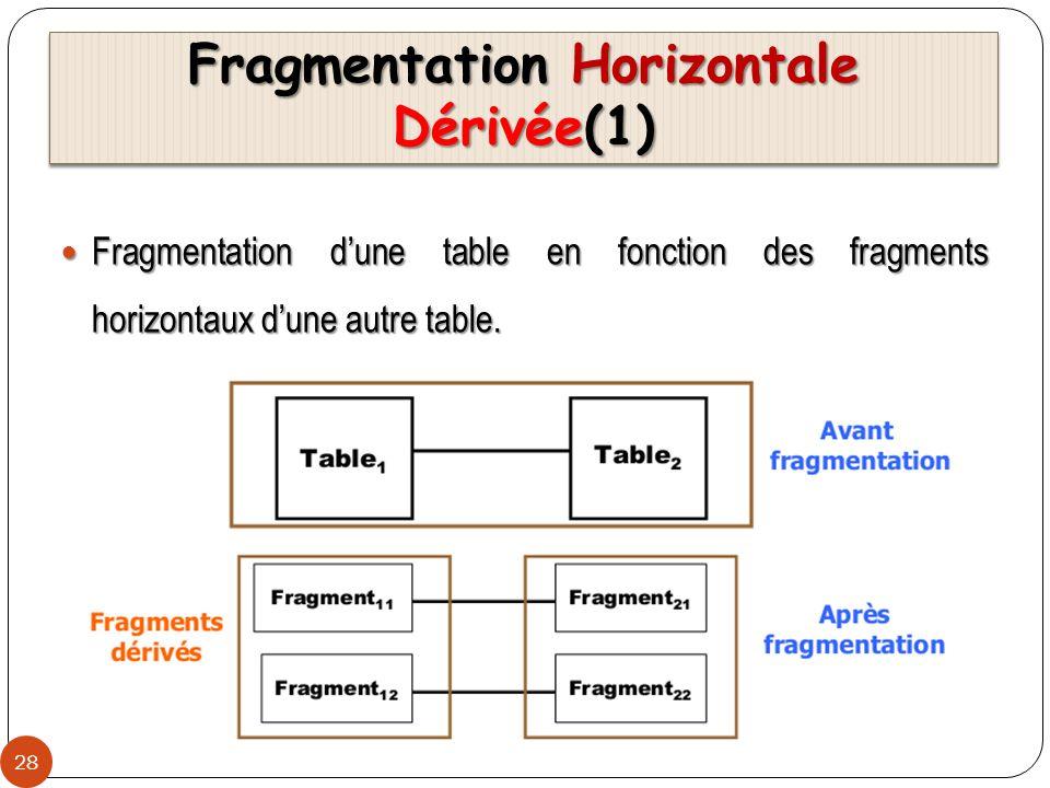 Fragmentation Horizontale Dérivée(1) 28 Fragmentation dune table en fonction des fragments horizontaux dune autre table. Fragmentation dune table en f