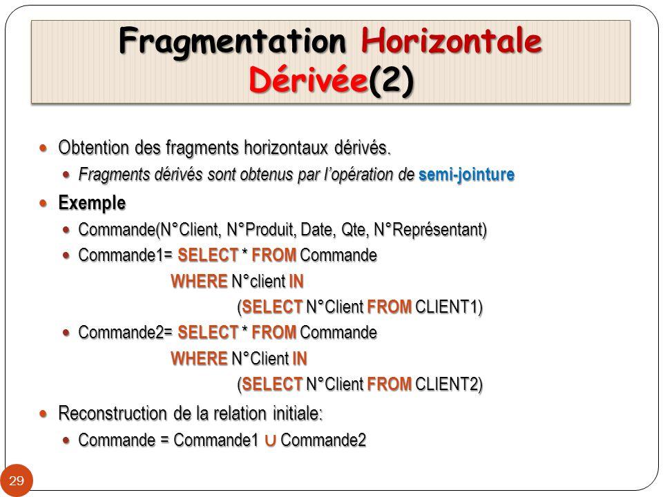 Fragmentation Horizontale Dérivée(2) 29 Obtention des fragments horizontaux dérivés. Obtention des fragments horizontaux dérivés. Fragments dérivés so