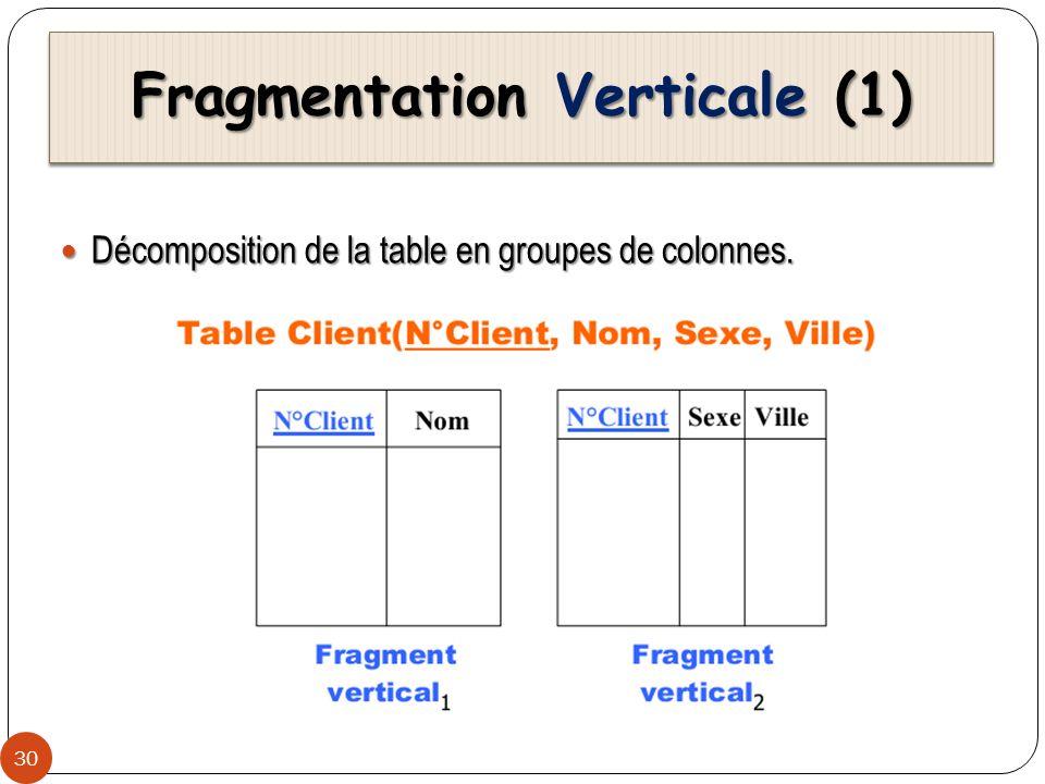 Fragmentation Verticale (2) 31 Obtention des fragments verticaux: Obtention des fragments verticaux: Fragmentation verticale est définie par lopération de projection Fragmentation verticale est définie par lopération de projection Exemple Exemple Client(N°Client, Nom, Sexe,Ville) peut être fragmentée : Client(N°Client, Nom, Sexe,Ville) peut être fragmentée : Client 1 = SELECT N°Client, Nom FROM Client Client 1 = SELECT N°Client, Nom FROM Client Client 2 = SELECT N°Client, Sexe, Ville FROM Client Client 2 = SELECT N°Client, Sexe, Ville FROM Client Reconstruction de la relation initiale: Reconstruction de la relation initiale: Client = Client 1 join Client 2 Client = Client 1 join Client 2 Pourquoi le N°Client est dupliqué dans les deux fragments?