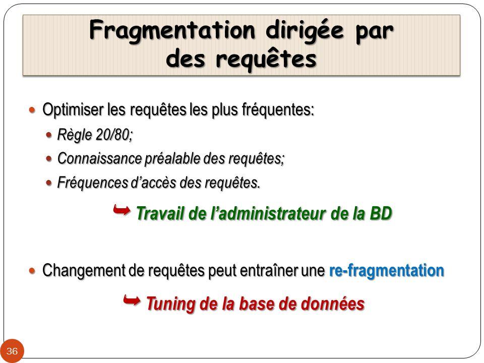 Fragmentation dirigée par des requêtes 36 Optimiser les requêtes les plus fréquentes: Optimiser les requêtes les plus fréquentes: Règle 20/80; Règle 2