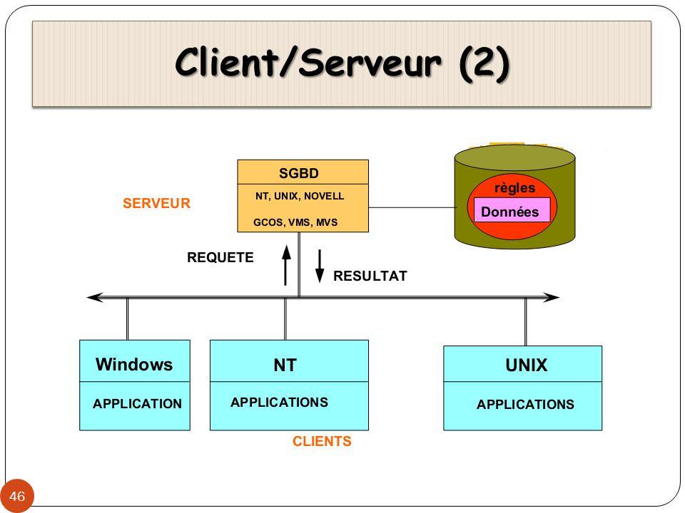 Client/Serveur (2) 46
