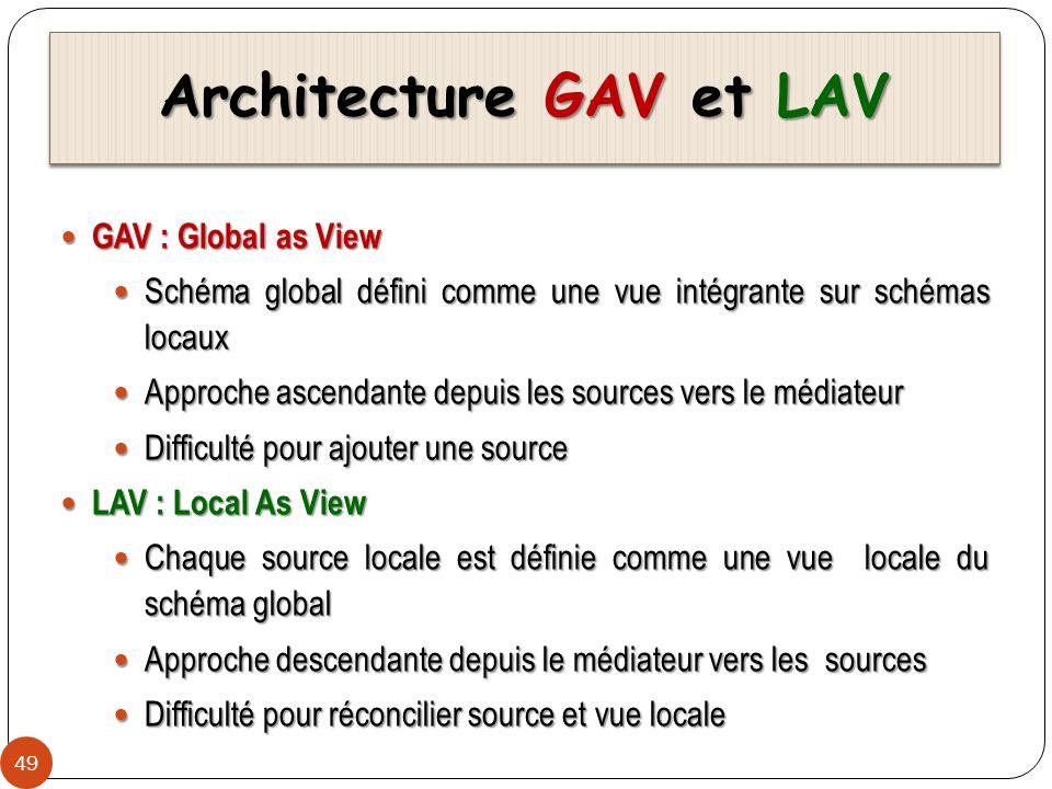Architecture GAV et LAV 49 GAV : Global as View GAV : Global as View Schéma global défini comme une vue intégrante sur schémas locaux Schéma global dé