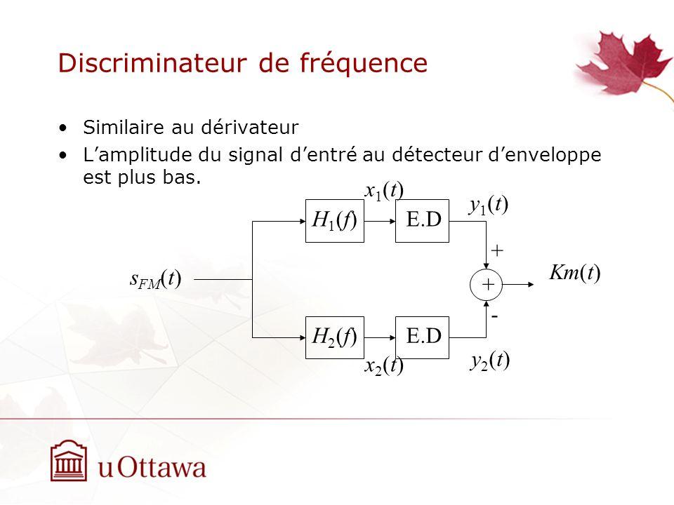 Discriminateur de fréquence Similaire au dérivateur Lamplitude du signal dentré au détecteur denveloppe est plus bas. s FM (t) H1(f)H1(f) H2(f)H2(f) E