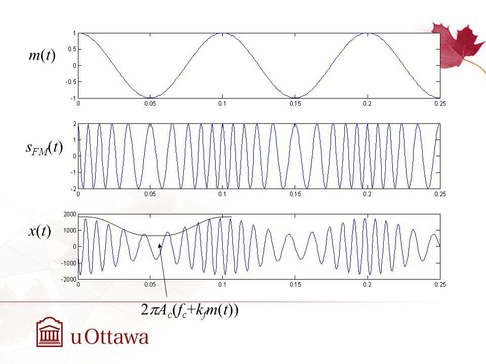 Dérivateur suivi dun détecteur denveloppe Sortie du détecteur denveloppe –y(t) = 2A c (f c +k f m(t)) = 2A c f c + 2A c k f m(t) –En supposant que m(t) na pas de composante c.c.
