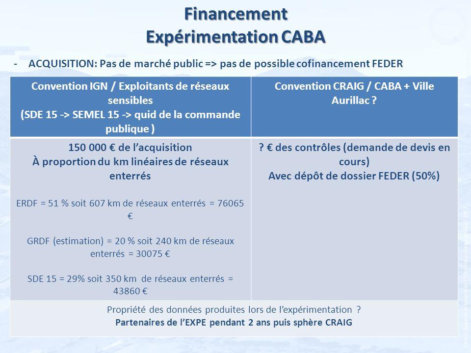 Centre Régional Auvergnat de lInformation Géographique - 2012 Financement Expérimentation CABA -ACQUISITION: Pas de marché public => pas de possible c