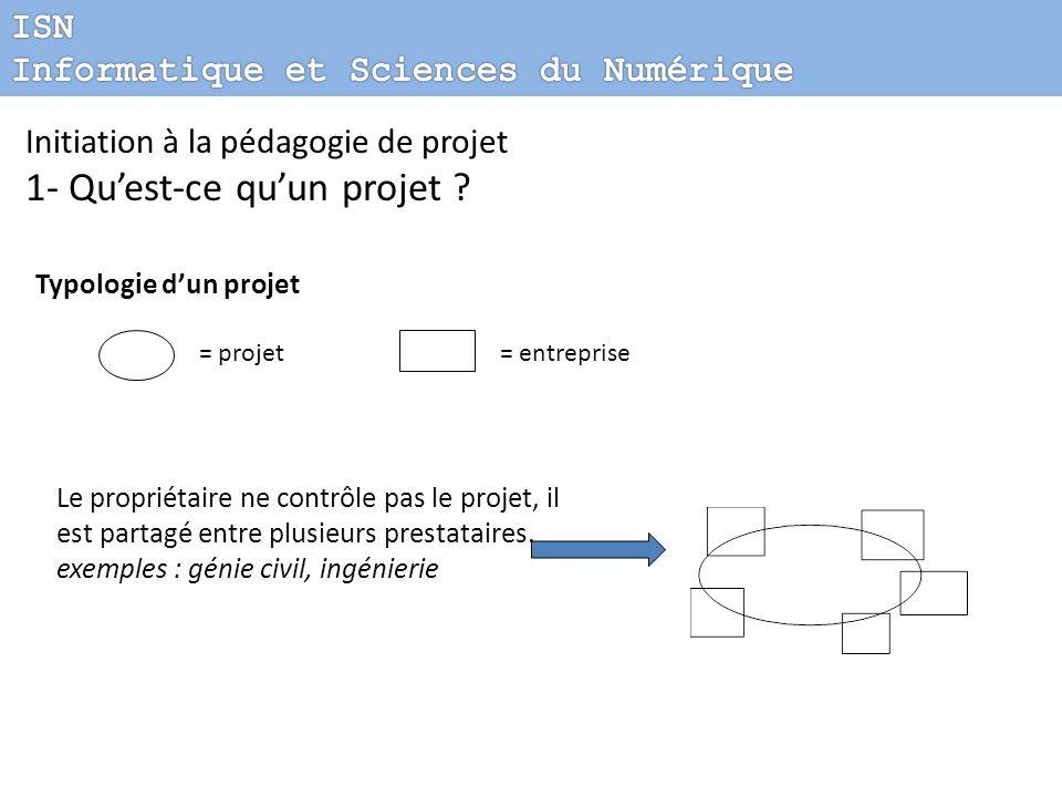 = projet= entreprise Initiation à la pédagogie de projet 1- Quest-ce quun projet ? Typologie dun projet Le propriétaire ne contrôle pas le projet, il