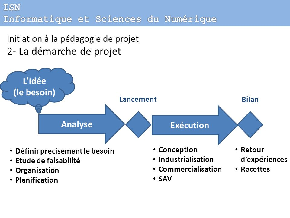 Initiation à la pédagogie de projet 2- La démarche de projet Lidée (le besoin) Analyse Exécution Lancement Bilan Définir précisément le besoin Etude d