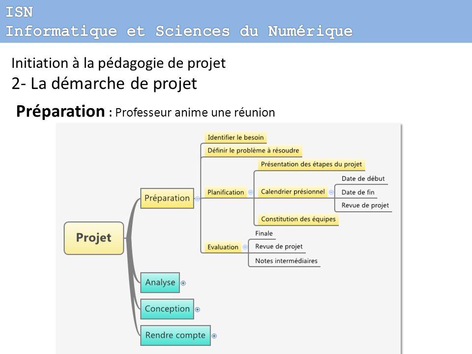 Initiation à la pédagogie de projet 2- La démarche de projet Préparation : Professeur anime une réunion