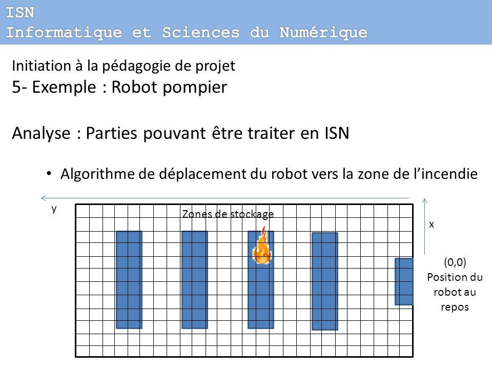 Initiation à la pédagogie de projet 5- Exemple : Robot pompier Analyse : Parties pouvant être traiter en ISN Algorithme de déplacement du robot vers l