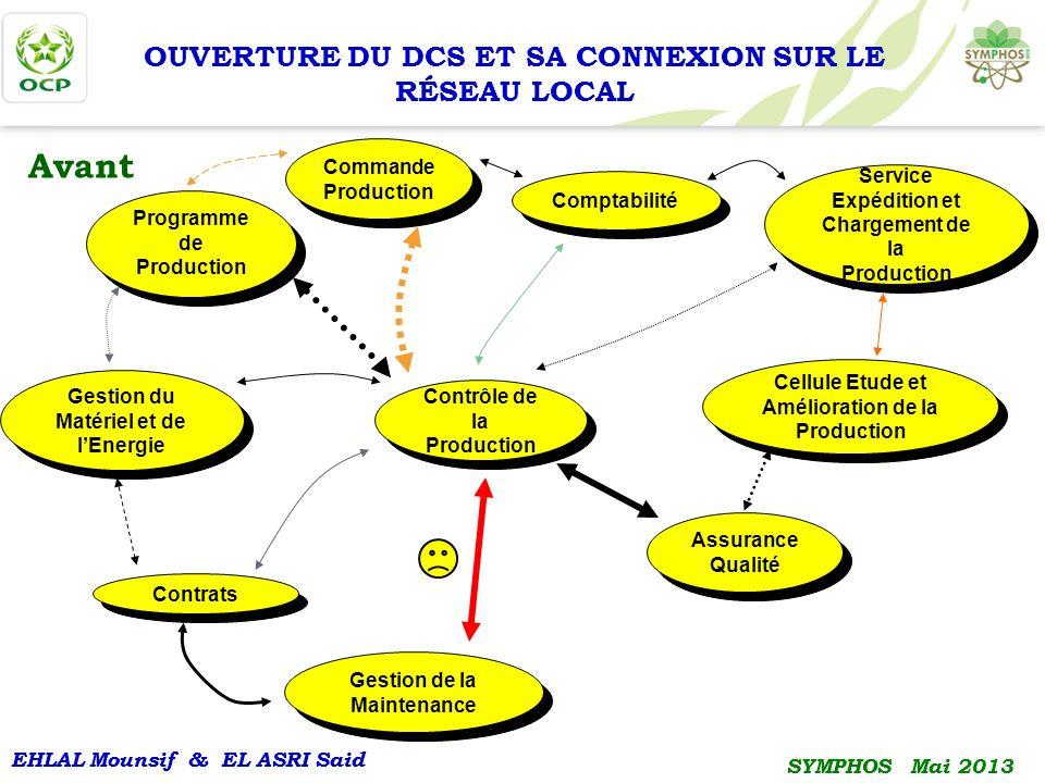 EHLAL Mounsif & EL ASRI Said SYMPHOS Mai 2013 EHLAL Mounsif & EL ASRI Said SYMPHOS Mai 2013 OUVERTURE DU DCS ET SA CONNEXION SUR LE RÉSEAU LOCAL Avant