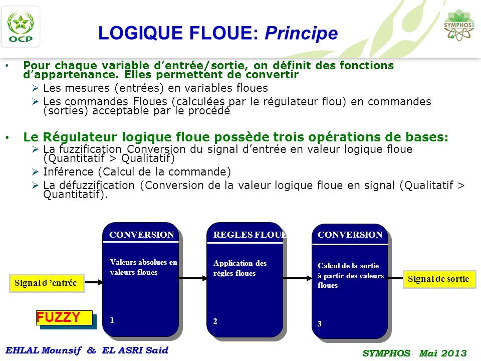 EHLAL Mounsif & EL ASRI Said SYMPHOS Mai 2013 EHLAL Mounsif & EL ASRI Said SYMPHOS Mai 2013 LOGIQUE FLOUE: Principe Pour chaque variable dentrée/sorti